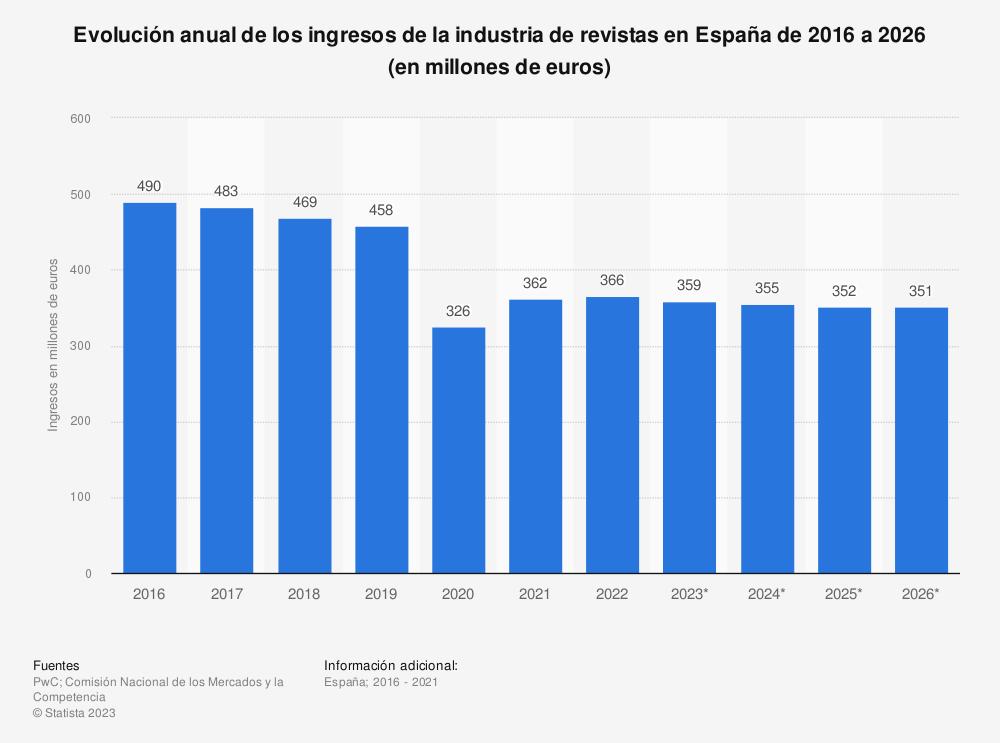 Estadística: Evolución anual de los ingresos de la industria de revistas en España de 2012 a 2021 (en millones de euros) | Statista