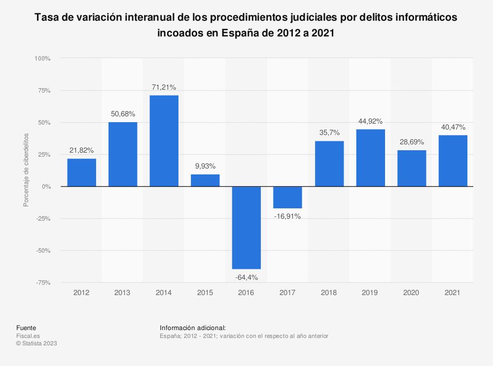 Estadística: Tasa de variación interanual de los procedimientos judiciales por delitos informáticos incoados en España de 2012 a 2018 | Statista