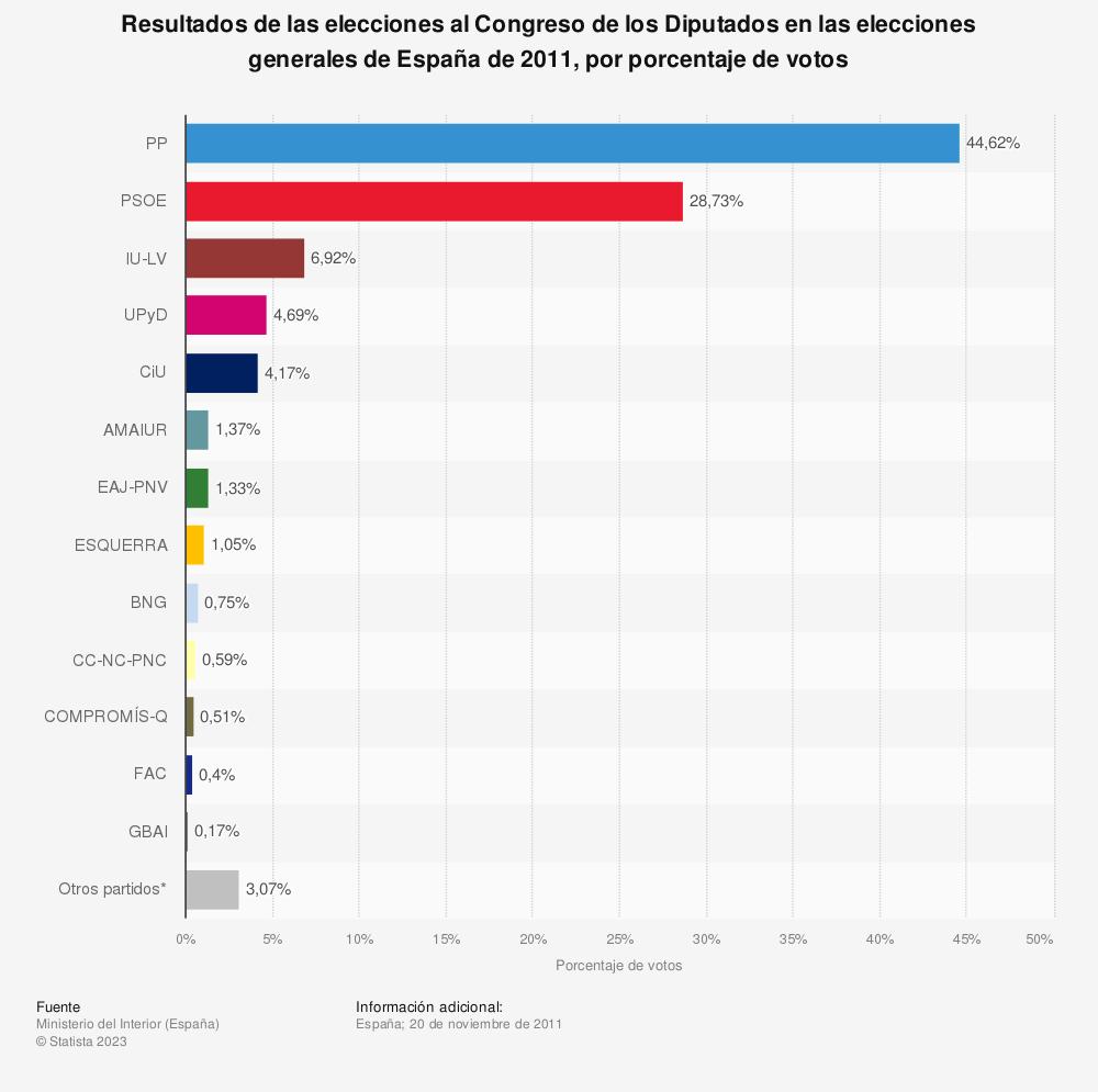 Estadística: Resultados de las elecciones al Congreso de los Diputados en las elecciones generales de España de 2011, por porcentaje de votos | Statista