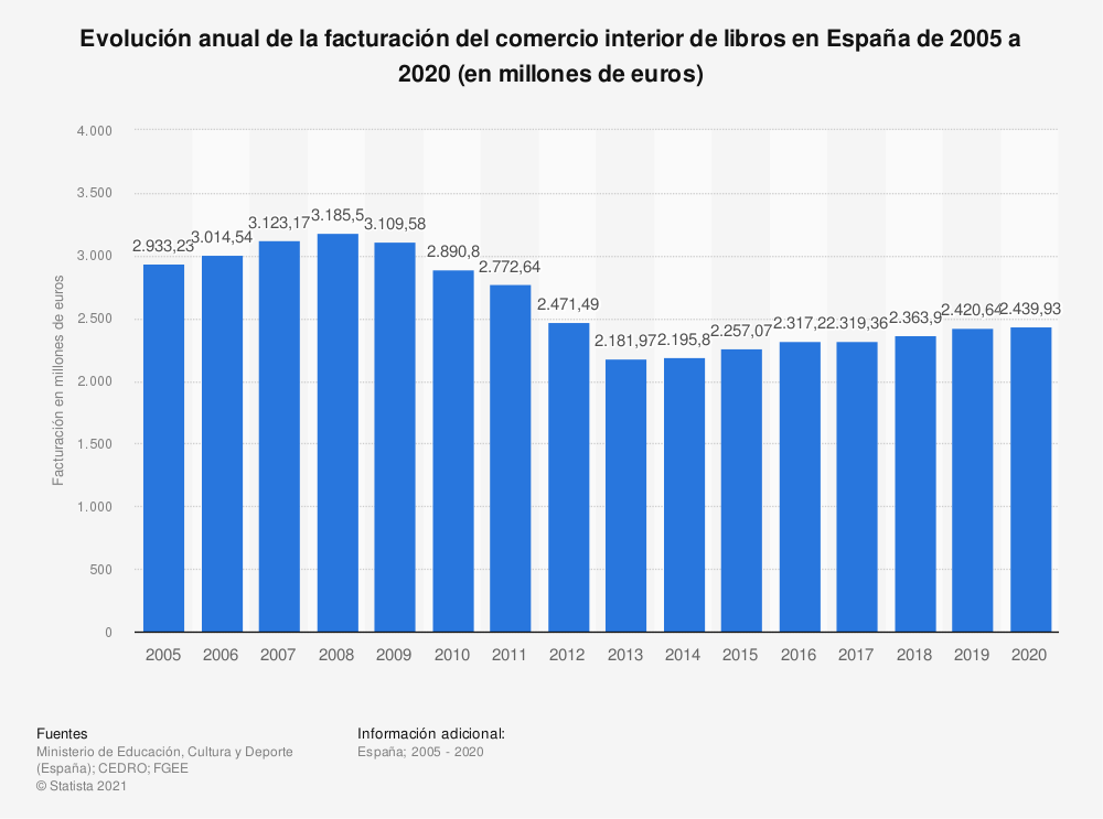 Estadística: Evolución anual de la facturación del comercio interior de libros en España de 2005 a 2016 (en millones de euros) | Statista