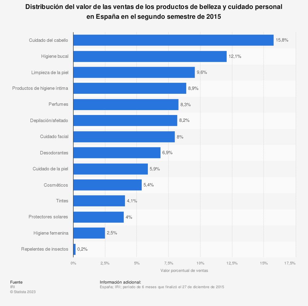 Estadística: Distribución del valor de las ventas de los productos de belleza y cuidado personal en España en el segundo semestre de 2015 | Statista