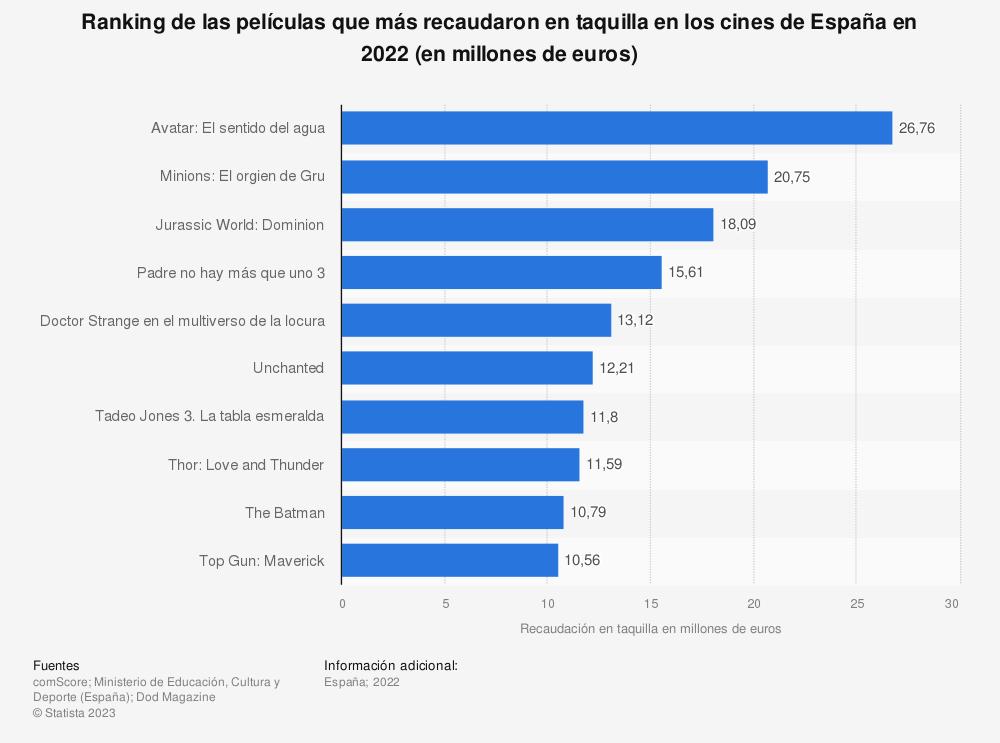 Estadística: Ranking de las películas que más recaudaron en taquilla en los cines de España en 2016 (en millones de euros) | Statista