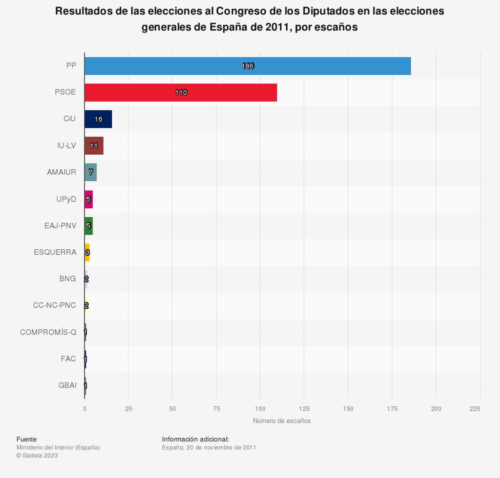 Estadística: Resultados de las elecciones al Congreso de los Diputados en las elecciones generales de España de 2011, por escaños | Statista