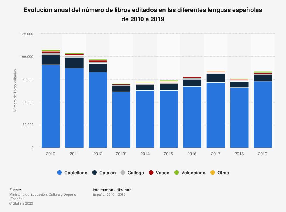 Estadística: Evolución anual del número de libros editados en las diferentes lenguas españolas de 2010 a 2017 | Statista