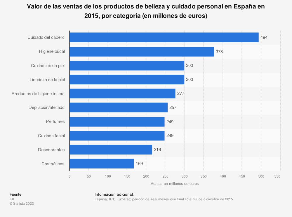 Estadística: Valor de las ventas de los productos de belleza y cuidado personal en España en 2015, por categoría (en millones de euros) | Statista