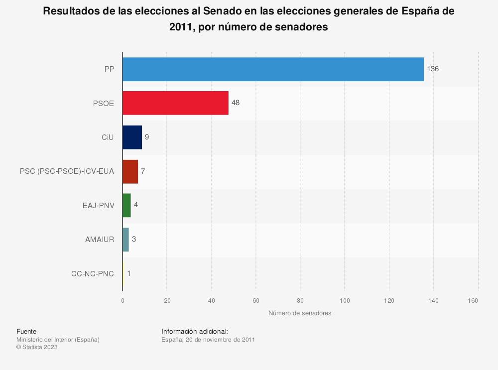 Estadística: Resultados de las elecciones al Senado en las elecciones generales de España de 2011, por número de senadores | Statista