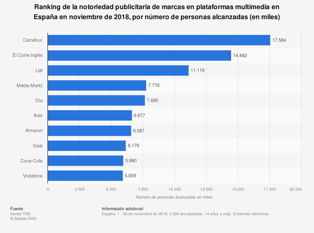 Estadística: Ranking de la notoriedad publicitaria de marcas en plataformas multimedia en España en noviembre de 2018, por número de personas alcanzadas (en miles) | Statista