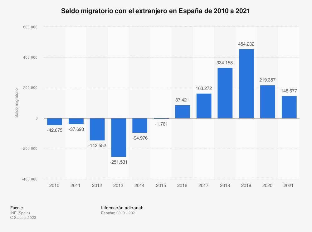 Estadística: Saldo migratorio con el extranjero en España de 2010 a 2018 | Statista