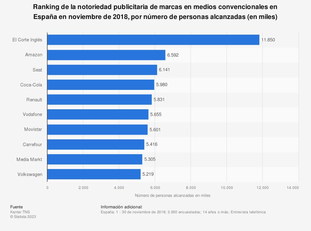Estadística: Ranking de la notoriedad publicitaria de marcas en medios convencionales en España en noviembre de 2018, por número de personas alcanzadas (en miles) | Statista