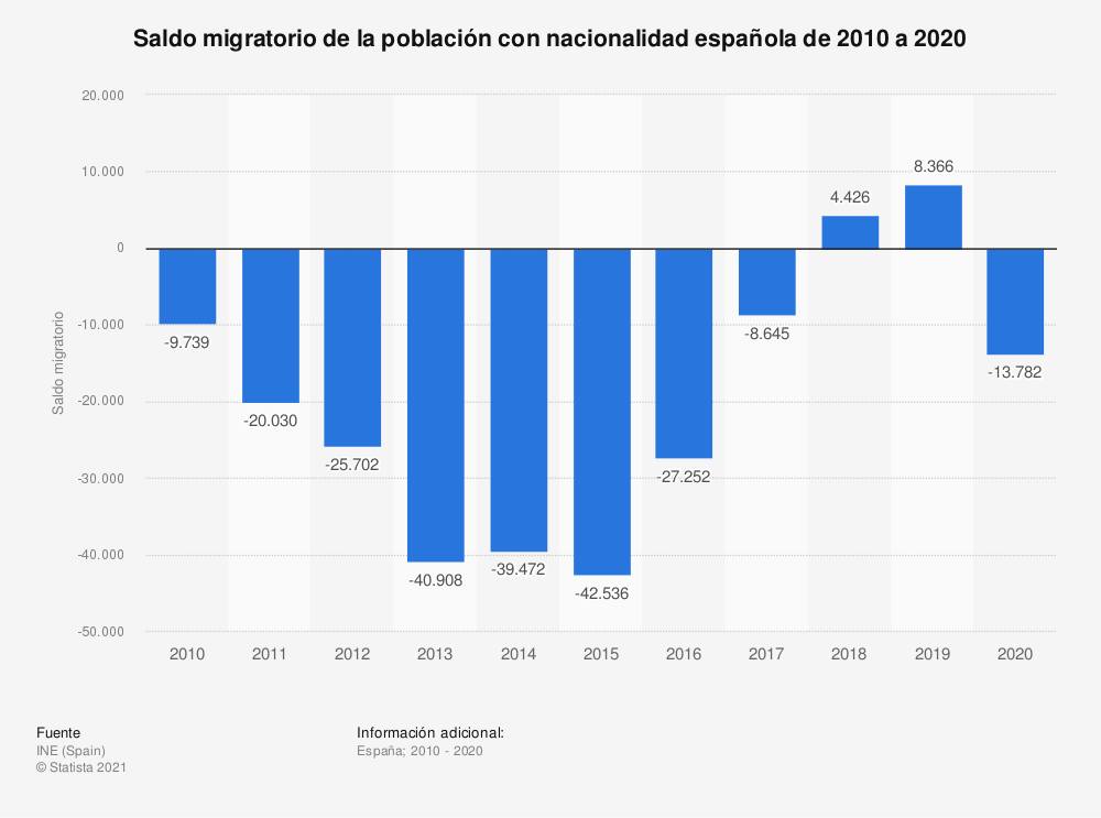 Estadística: Saldo migratorio de españoles de 2010 a 2019 | Statista