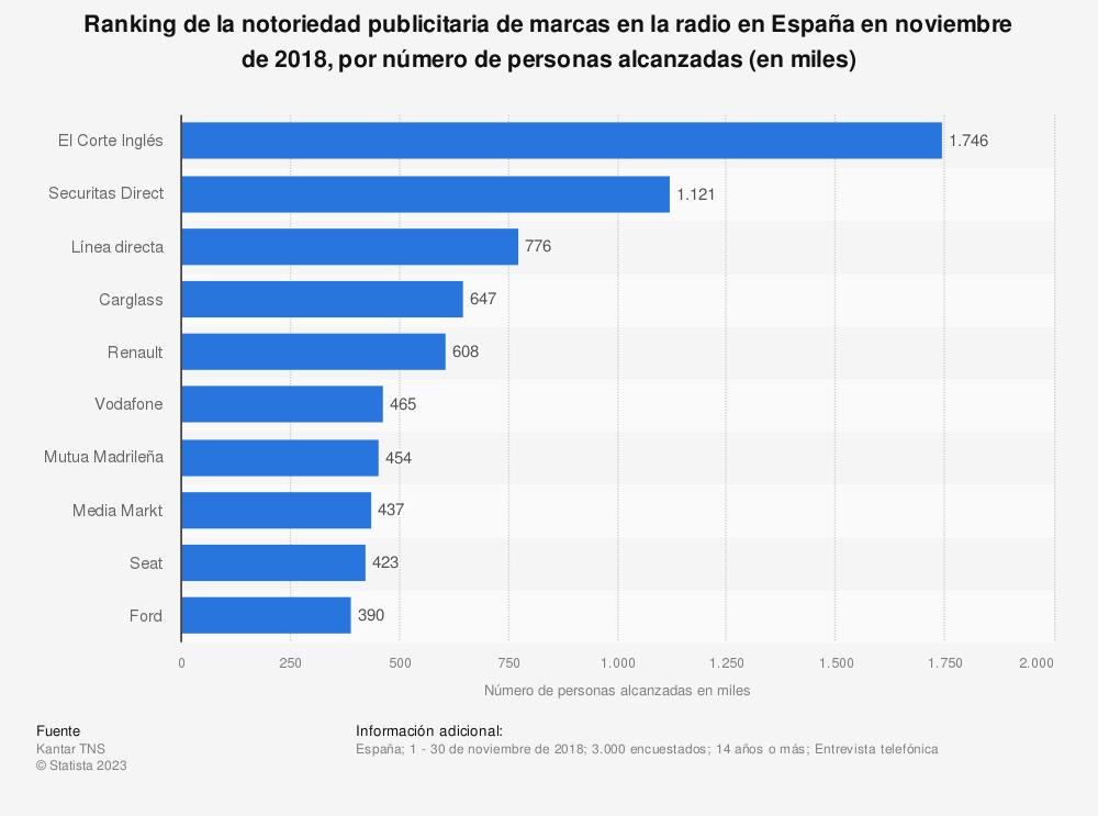 Estadística: Ranking de la notoriedad publicitaria de marcas en la radio en España en noviembre de 2018, por número de personas alcanzadas (en miles) | Statista
