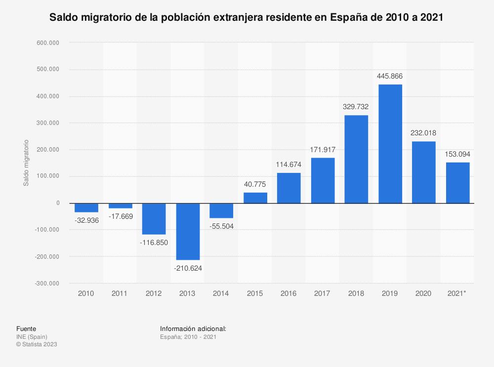 Estadística: Saldo migratorio de extranjeros en España de 2010 a 2019 | Statista