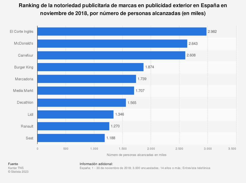 Estadística: Ranking de la notoriedad publicitaria de marcas en publicidad exterior en España en 2016, por número de personas alcanzadas (en miles) | Statista
