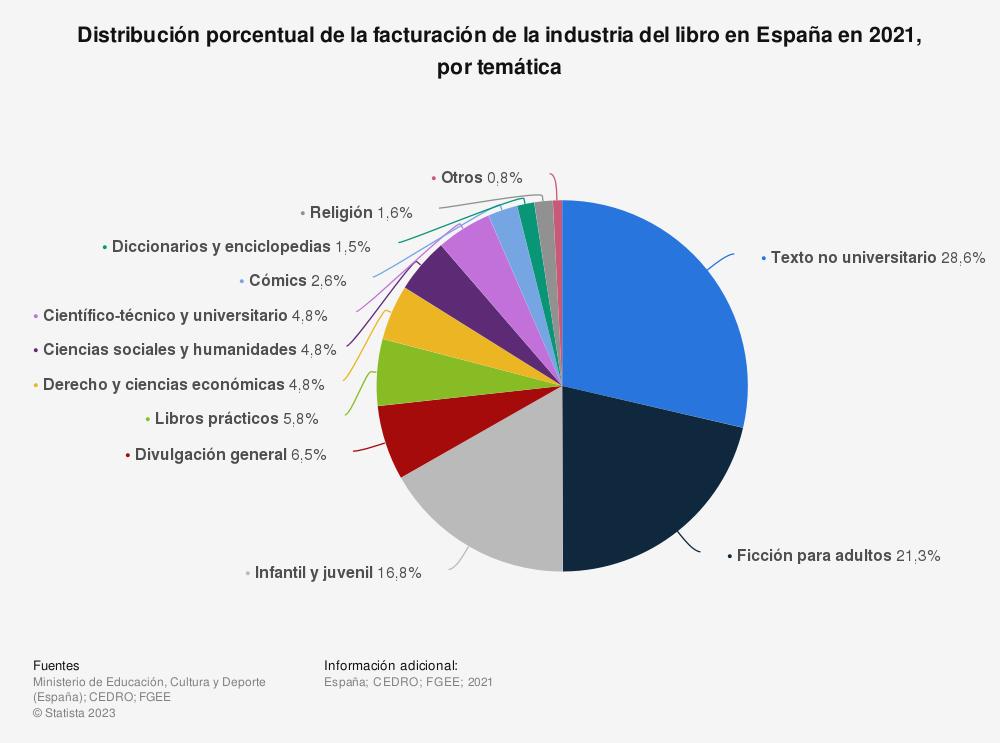 Estadística: Distribución porcentual de la facturación de la industria del libro en España en 2017, por temática | Statista