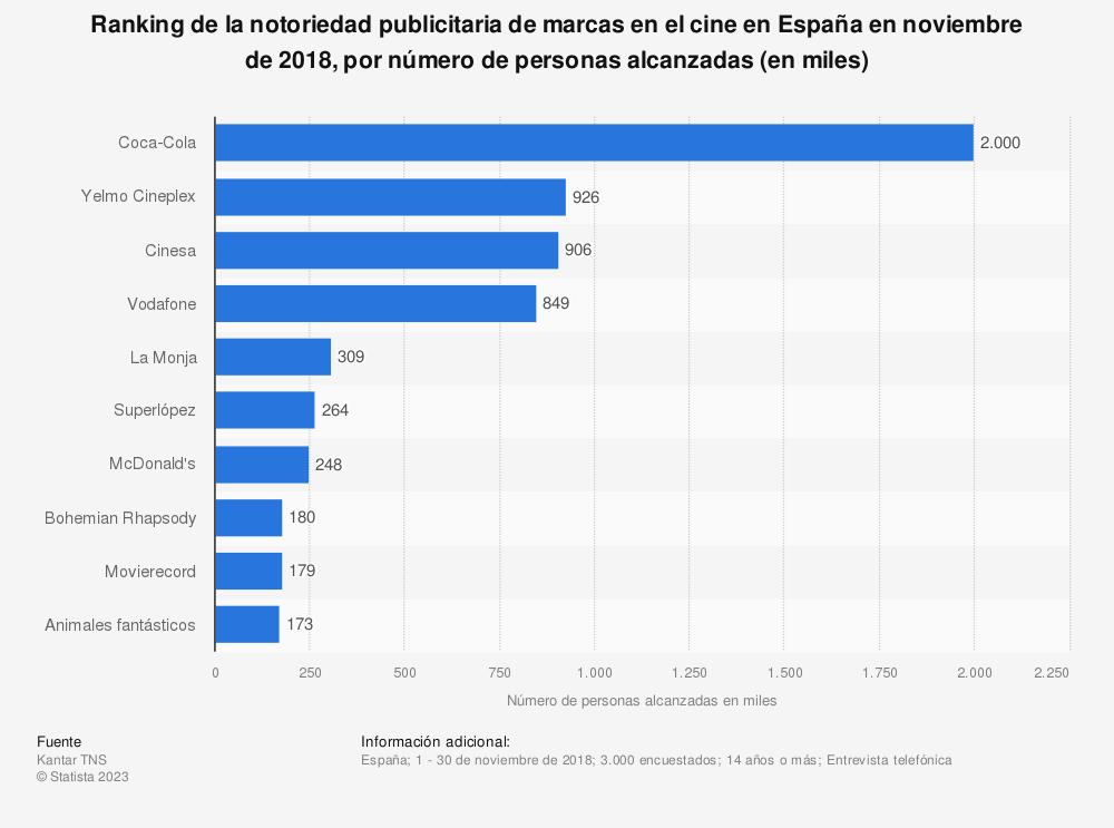 Estadística: Ranking de la notoriedad publicitaria de marcas en el cine en España en noviembre de 2018, por número de personas alcanzadas (en miles) | Statista