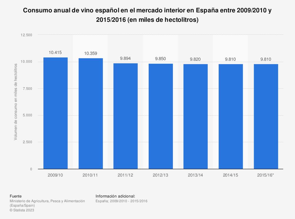 Estadística: Consumo anual de vino español en el mercado interior en España entre 2009/2010 y 2015/2016 (en miles de hectolitros) | Statista