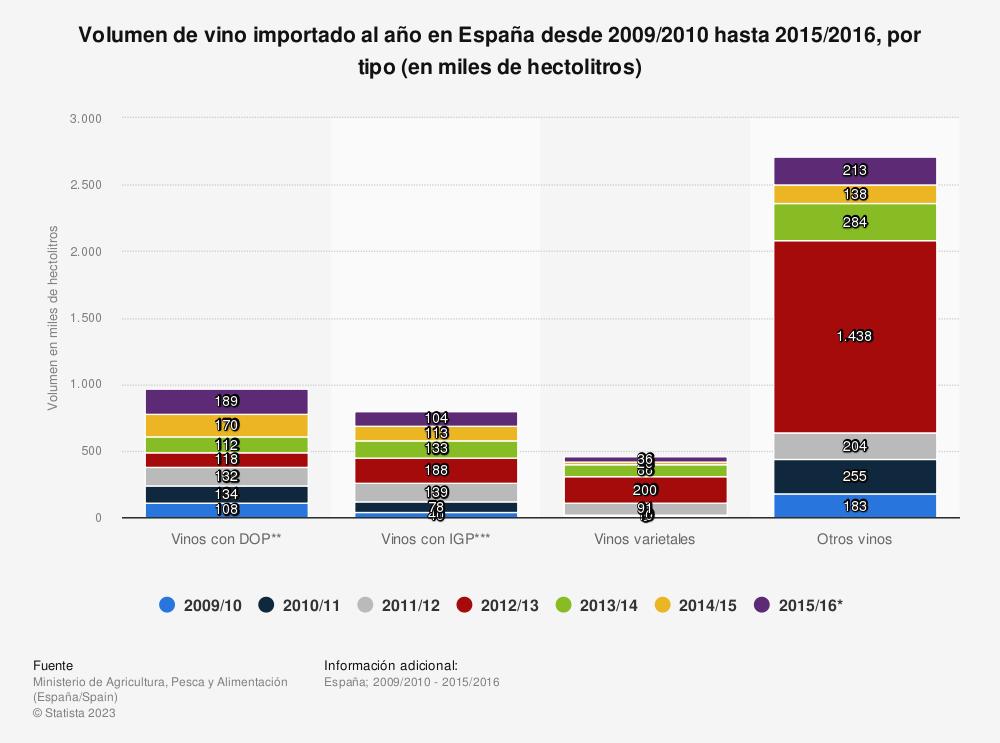 Estadística: Volumen de vino importado al año en España desde 2009/2010 hasta 2015/2016, por tipo (en miles de hectolitros) | Statista