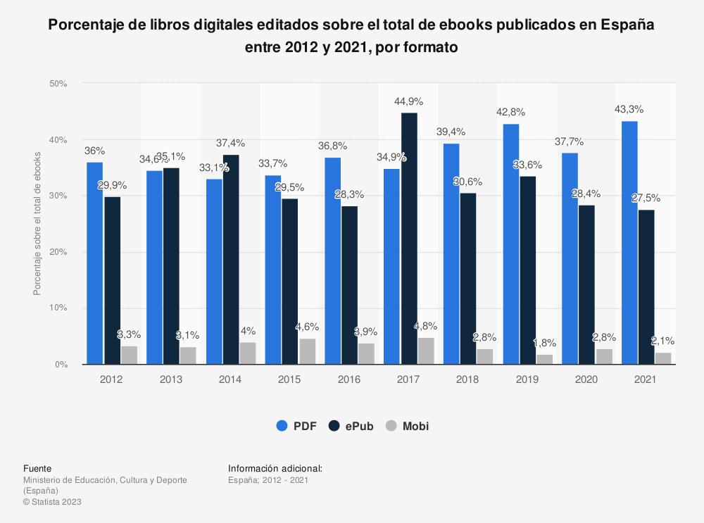 Estadística: Porcentaje de libros digitales editados sobre el total de ebooks publicados en España entre 2012 y 2016, por formato  | Statista