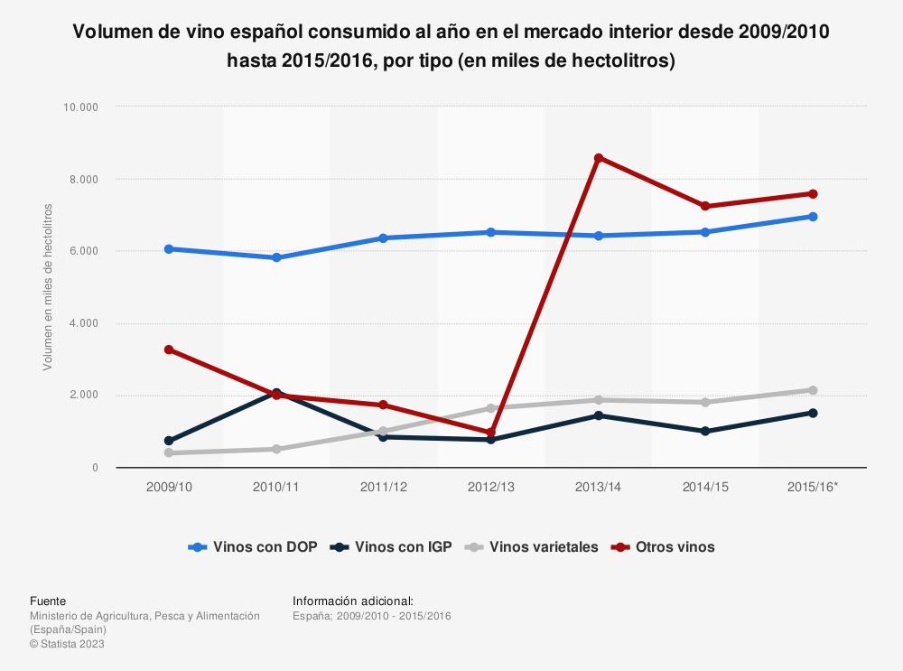 Estadística: Volumen de vino español consumido al año en el mercado interior desde 2009/2010 hasta 2015/2016, por tipo (en miles de hectolitros) | Statista