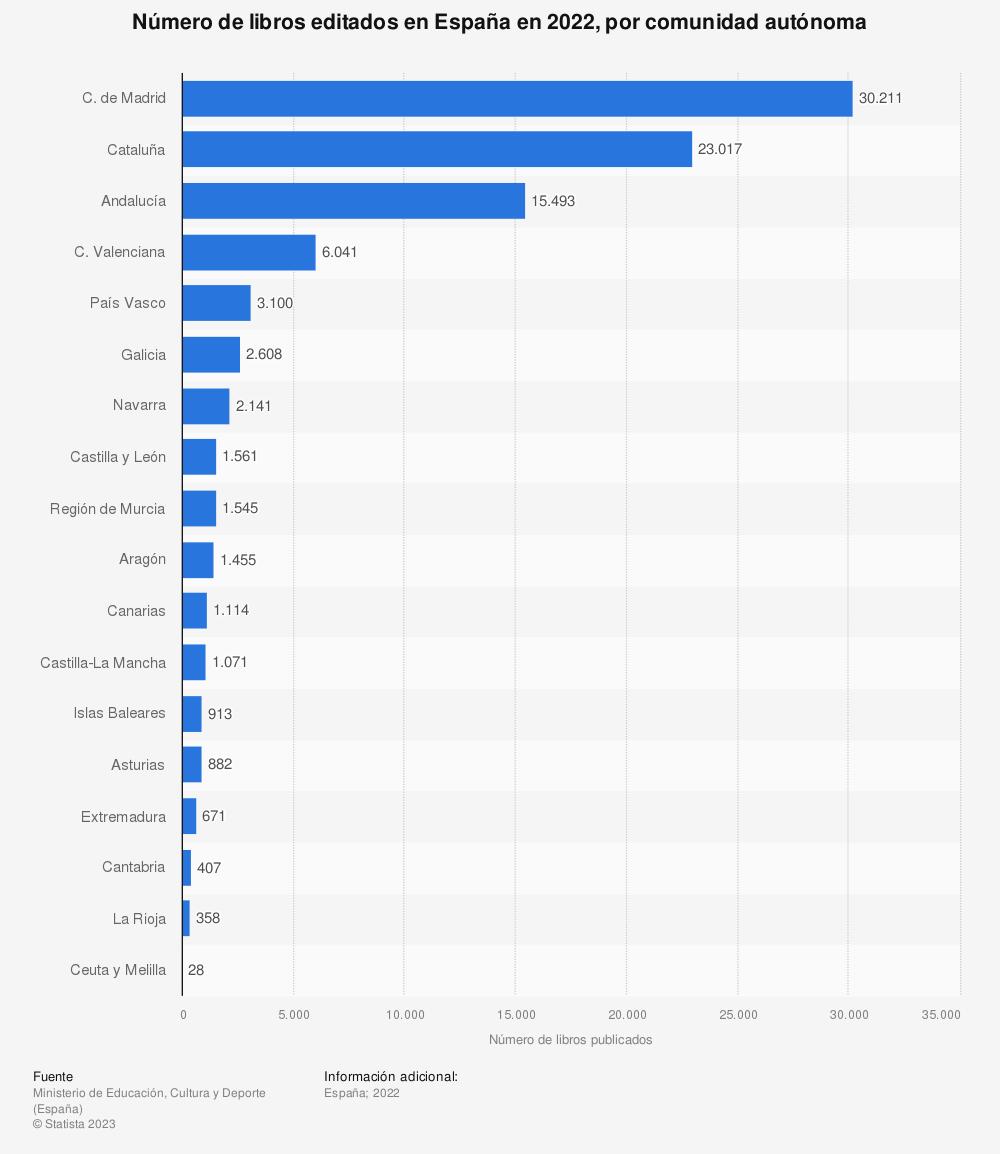 Estadística: Número de libros editados en España en 2019, por comunidad autónoma | Statista