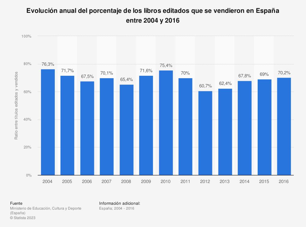 Estadística: Evolución anual del porcentaje de los libros editados que se vendieron en España entre 2004 y 2016 | Statista