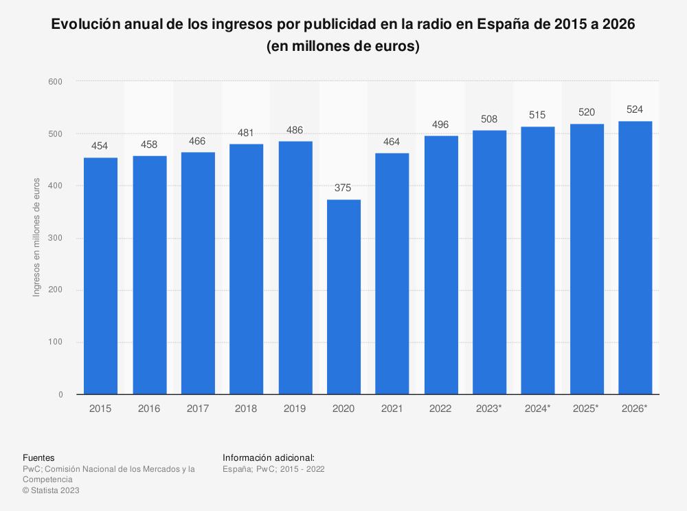 Estadística: Evolución anual de los ingresos por publicidad en la radio en España de 2014 a 2023 (en millones de euros) | Statista