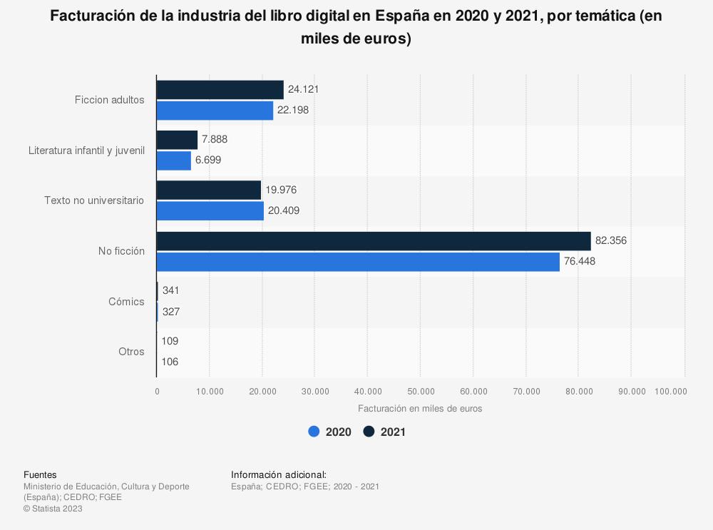 Estadística: Facturación de la industria del libro digital en España en 2018 y 2019, por temática (en miillones de euros) | Statista