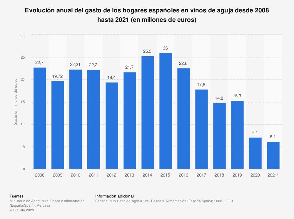 Estadística: Evolución anual del gasto de los hogares españoles en vinos de aguja desde 2008 hasta 2017 (en millones de euros) | Statista