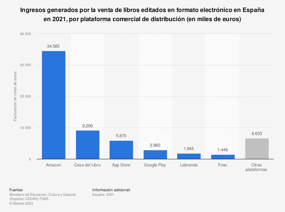 Estadística: Ingresos generados por la venta de libros editados en formato electrónico en España en 2018, por plataforma comercial de distribución (en miles de euros) | Statista