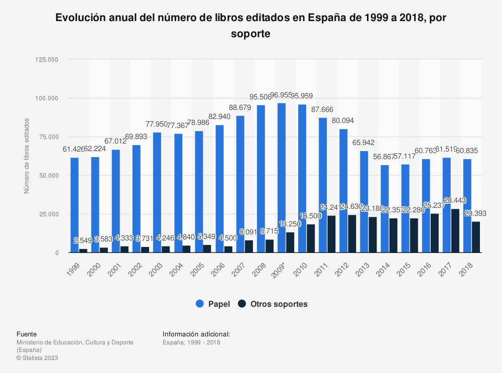 Estadística: Evolución anual del número de libros editados en España de 1999 a 2017, por soporte | Statista