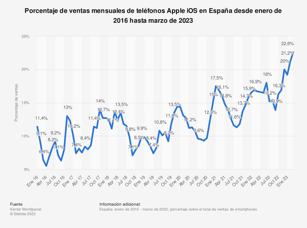 Estadística: Porcentaje de ventas mensuales de teléfonos Apple iOS en España desde enero de 2016 hasta junio de 2018 | Statista