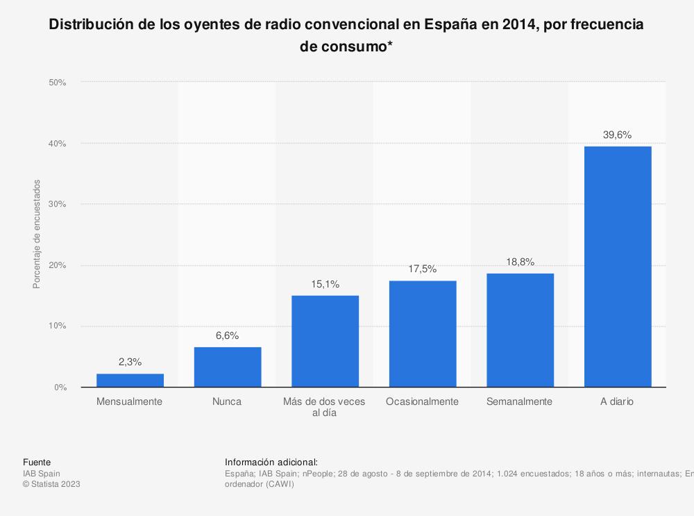 Estadística: Distribución de los oyentes de radio convencional en España en 2014, por frecuencia de consumo* | Statista