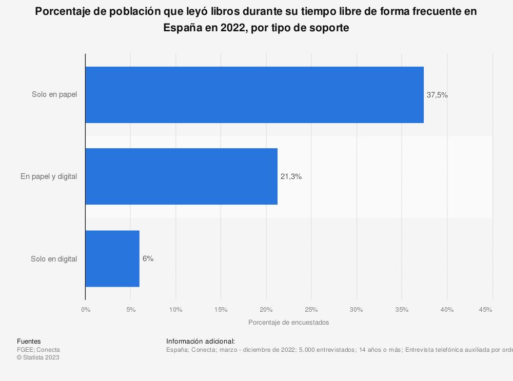 Estadística: Porcentaje de población que leyó libros durante su tiempo libre de forma frecuente en España en 2019, por tipo de soporte | Statista
