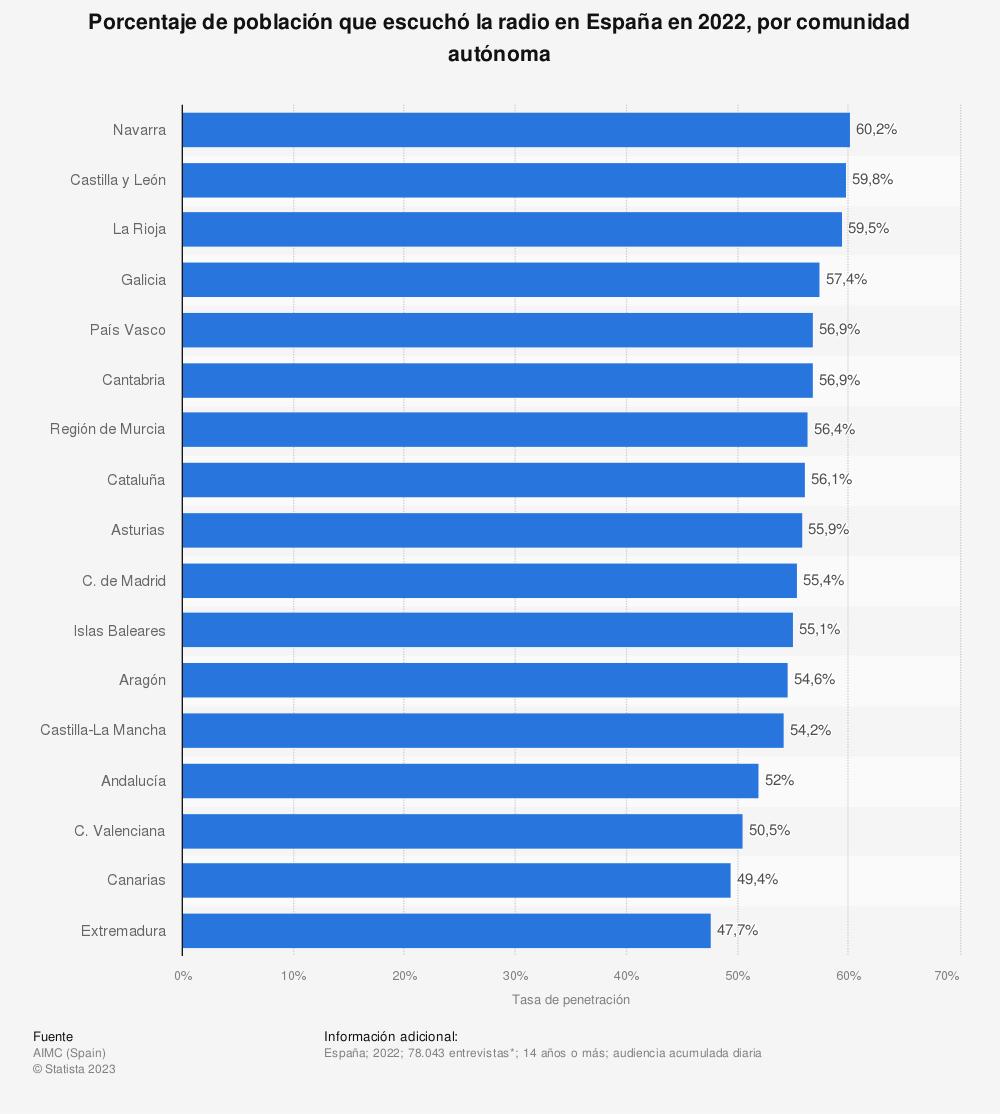 Estadística: Porcentaje de población que escuchó la radio en España en 2017, por comunidad autónoma | Statista