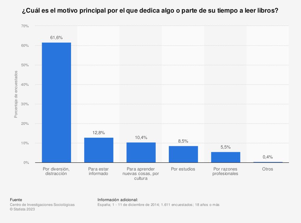Estadística: ¿Cuál es el motivo principal por el que dedica algo o parte de su tiempo a leer libros? | Statista