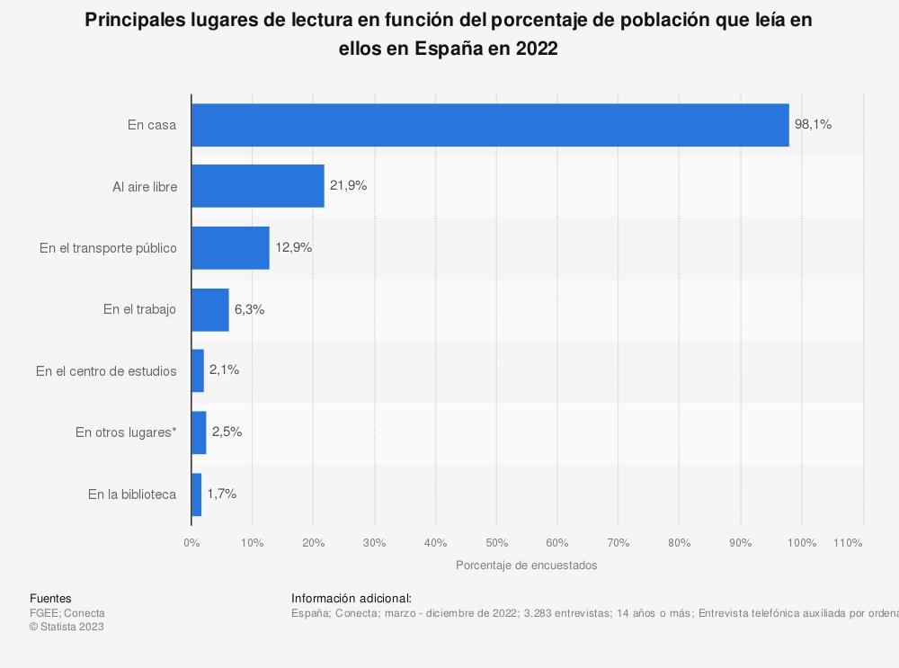 Estadística: Principales lugares de lectura en función del porcentaje de población que leía en ellos en España en 2019 | Statista