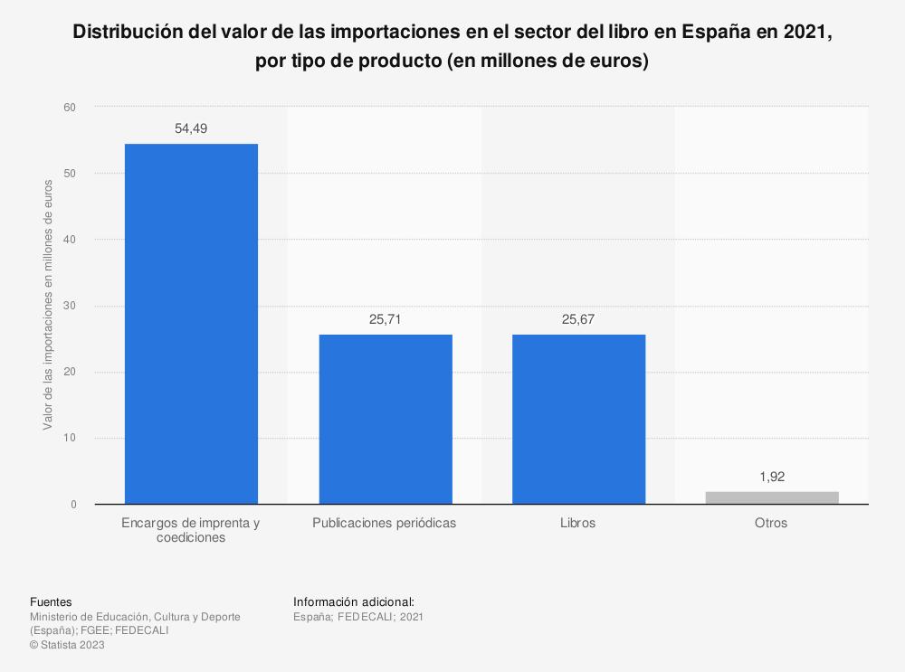 Estadística: Distribución del valor de las importaciones en el sector del libro en España en 2017, por tipo de producto (en millones de euros) | Statista