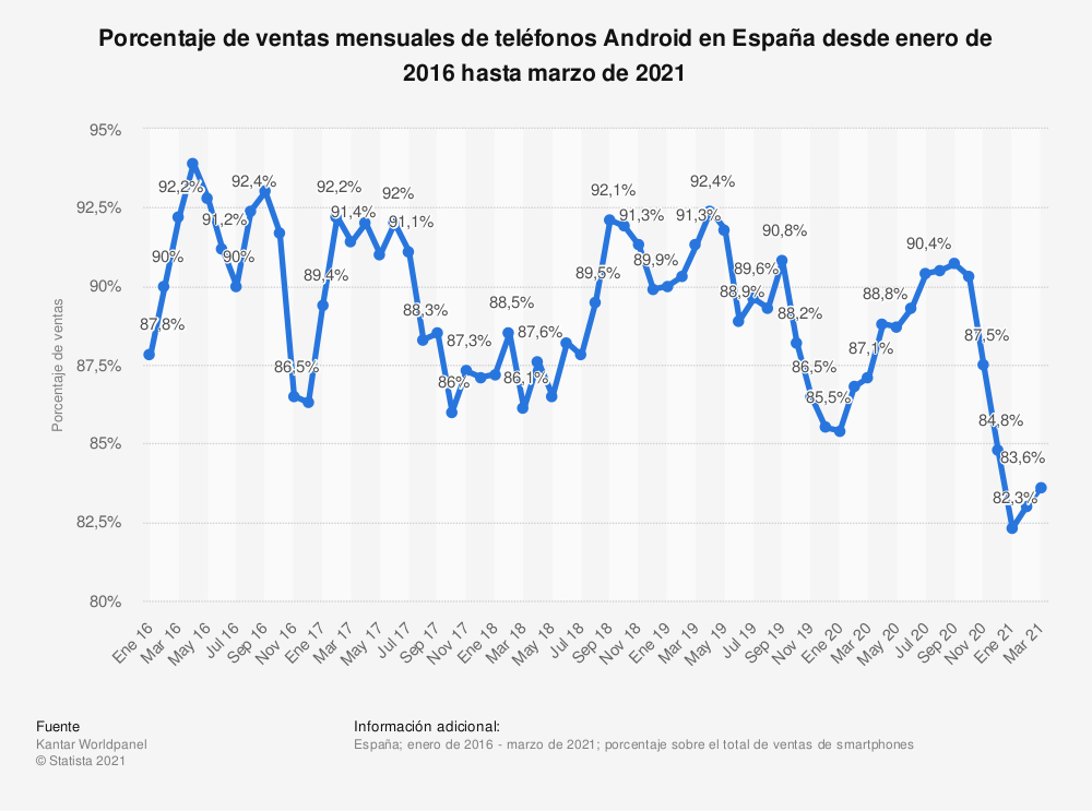 Estadística: Porcentaje de ventas mensuales de teléfonos Android en España desde enero de 2016 hasta diciembre de 2018 | Statista