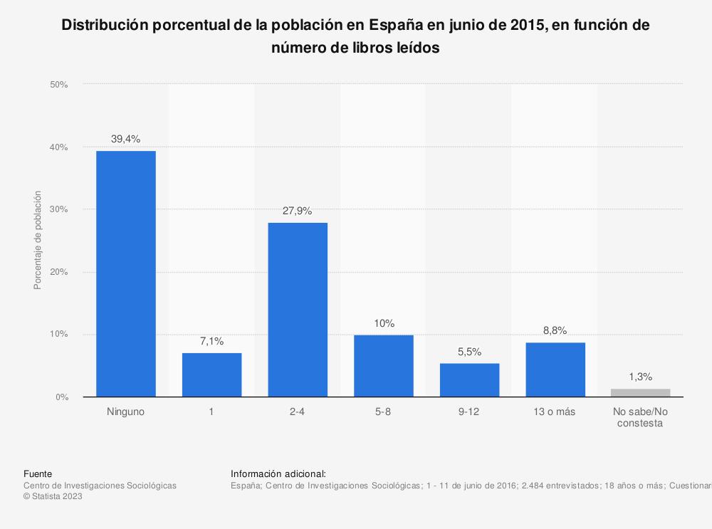 Estadística: Distribución porcentual de la población en España en junio de 2015, en función de número de libros leídos  | Statista