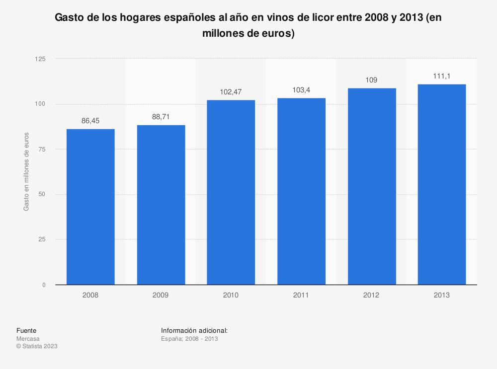 Estadística: Gasto de los hogares españoles al año en vinos de licor entre 2008 y 2013 (en millones de euros) | Statista
