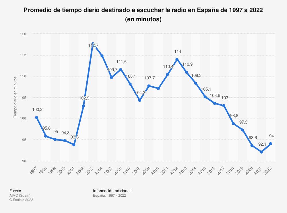 Estadística: Promedio de tiempo diario destinado a escuchar la radio en España de 1997 a 2019 (en minutos) | Statista