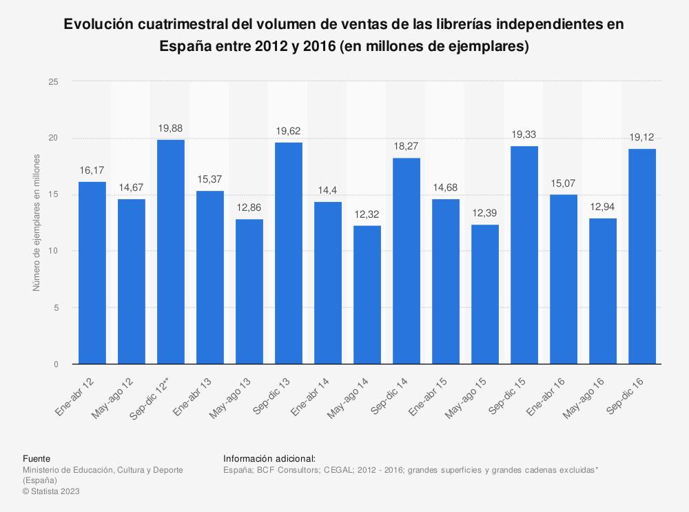 Estadística: Evolución cuatrimestral del volumen de ventas de las librerías independientes en España entre 2012 y 2016 (en millones de ejemplares) | Statista