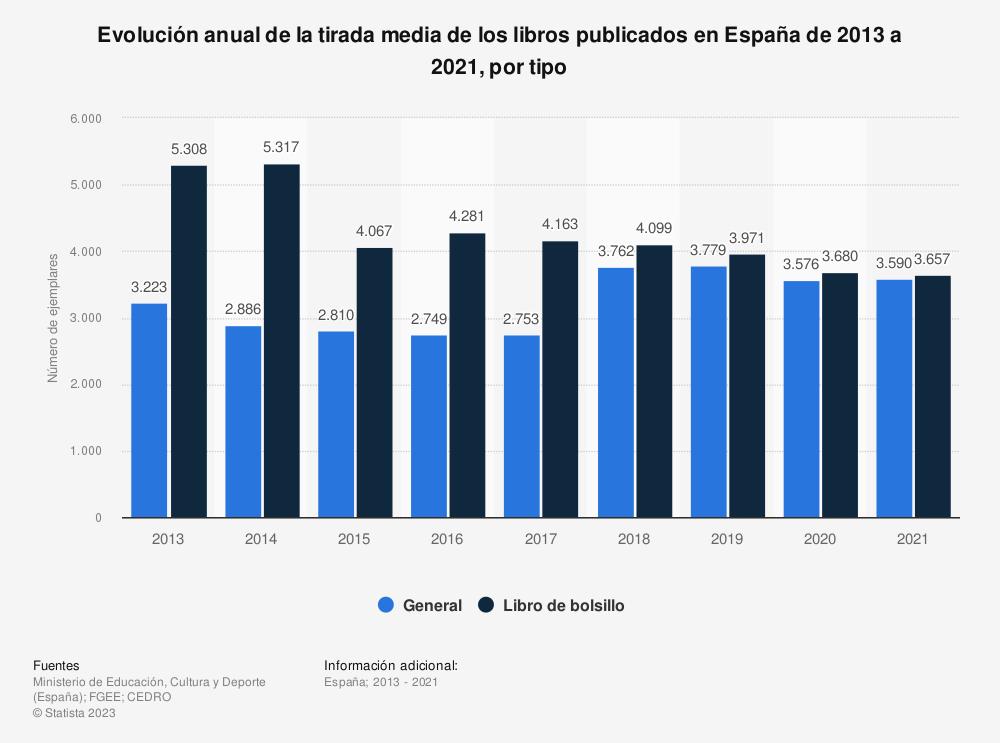 Estadística: Evolución anual de la tirada media de los libros publicados en España de 2012 a 2017, por tipo (en miles de ejemplares) | Statista