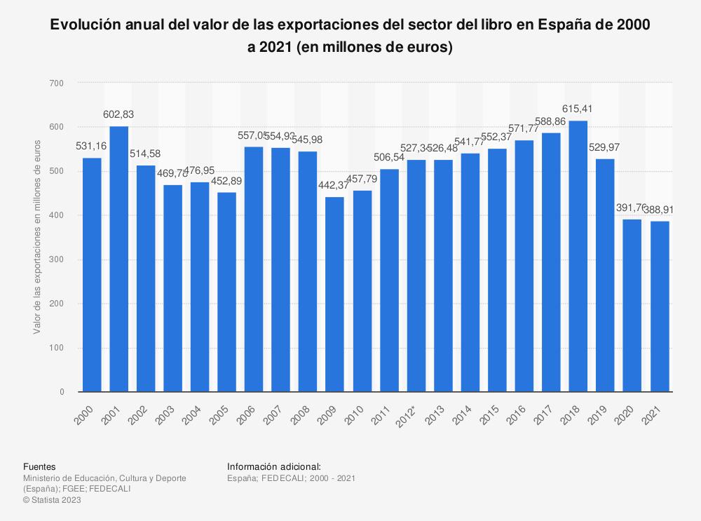 Estadística: Evolución anual del valor de las exportaciones del sector del libro en España de 2000 a 2018 (en millones de euros) | Statista