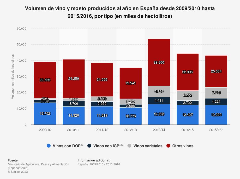 Estadística: Volumen de vino y mosto producidos al año en España desde 2009/2010 hasta 2015/2016, por tipo (en miles de hectolitros) | Statista