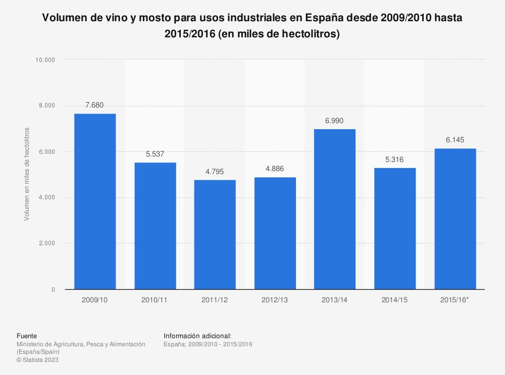Estadística: Volumen de vino y mosto para usos industriales en España desde 2009/2010 hasta 2015/2016 (en miles de hectolitros) | Statista