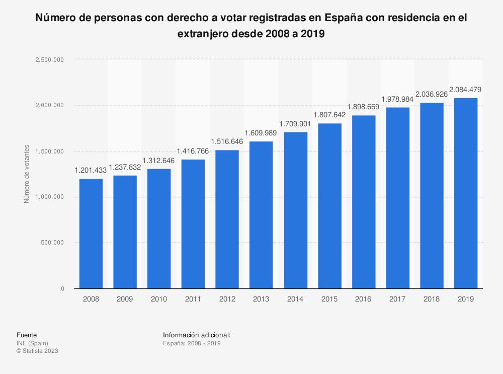 Estadística: Número de personas con derecho a votar registradas en España con residencia en el extranjero desde 2008 a 2019 | Statista