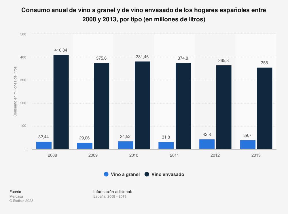 Estadística: Consumo anual de vino a granel y de vino envasado de los hogares españoles entre 2008 y 2013, por tipo (en millones de litros) | Statista