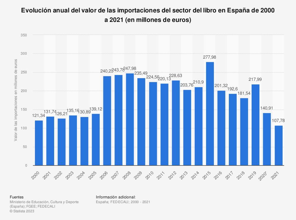 Estadística: Evolución anual del valor de las importaciones del sector del libro en España de 2000 a 2018 (en millones de euros) | Statista