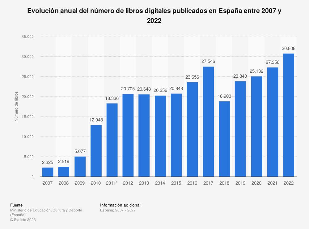 Estadística: Evolución anual del número de libros digitales publicados en España entre 2007 y 2019 | Statista